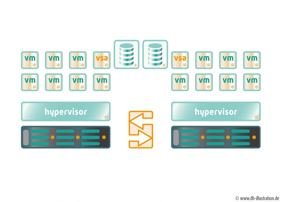 Grafik Virtualisierung
